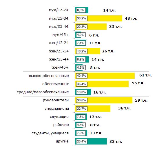 Статистика Мегаполис ФМ